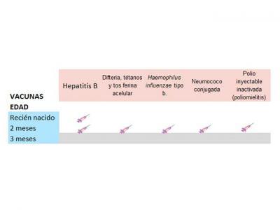 Vacunación en Galicia