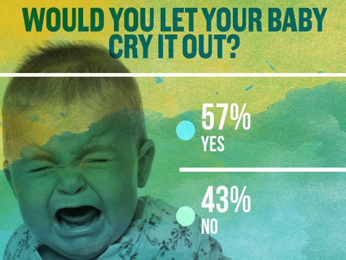 ¿Dejarías llorar a tu bebé?